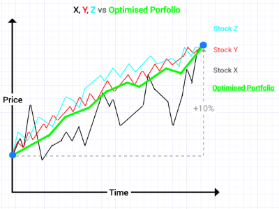 Portfolio Optimisation